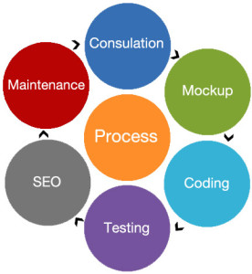 affordable web design process